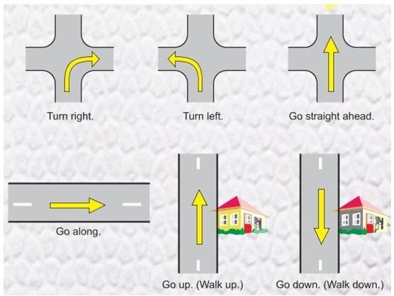 Направления дороги в английском